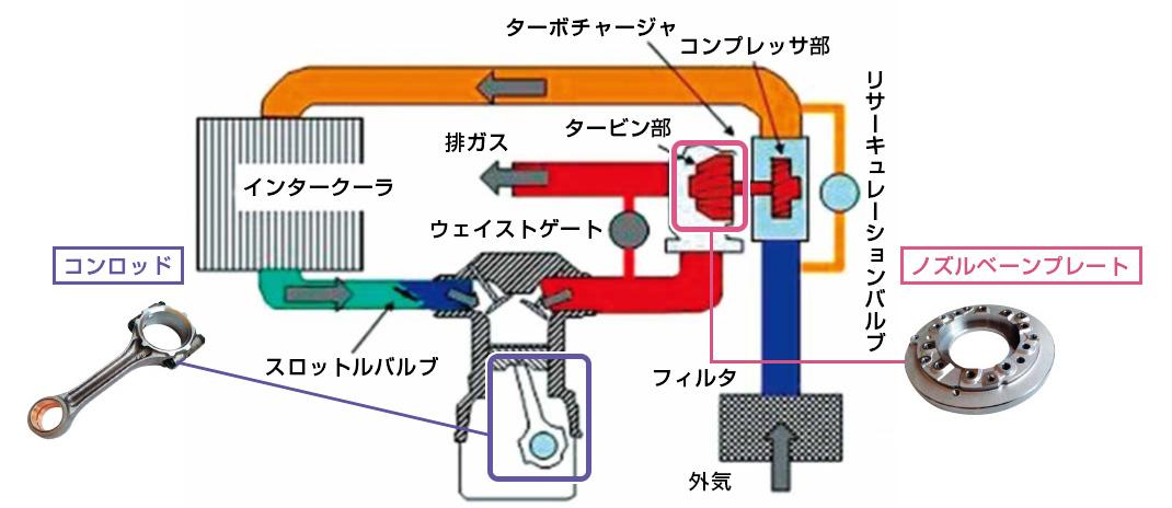 ダウンサイジングエンジン・ターボ部品